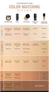 list of what foundation is good for your picture 9