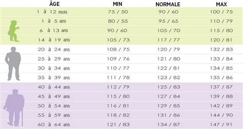 Blood pressure charts picture 3