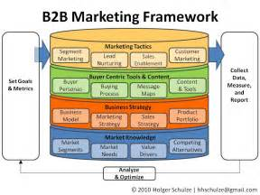 business opportunity marketing b2b picture 2