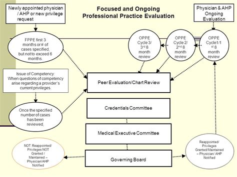 joint commission of allied health professionals picture 5