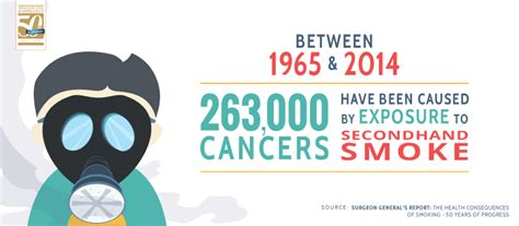 how many people die from secondhand smoke picture 3
