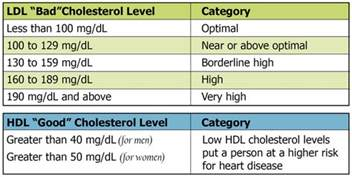 good bad cholesterol picture 7