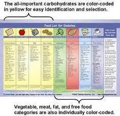 diabetics calorie count picture 6