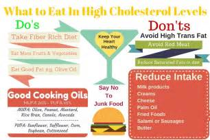 Diet food high cholesterol picture 9