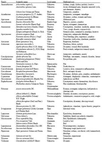 herbal plants in their scientific names picture 10