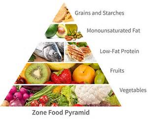 zone diet picture 7