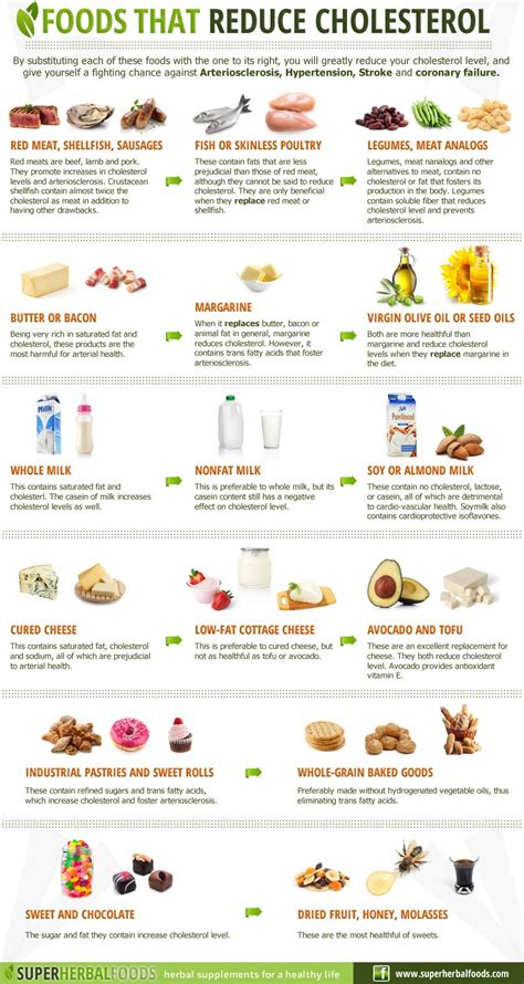 Tip lower cholesterol picture 1
