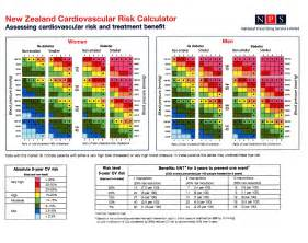 Cholesterol at risk charts picture 7