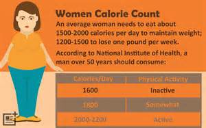 average weight loss with 1200 calories picture 2