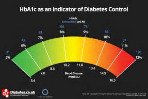 glucose number for diabetics picture 5
