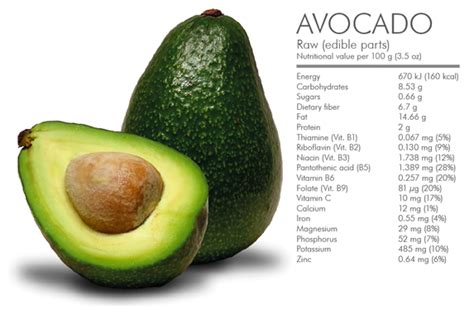 Cholesterol in avocados picture 3
