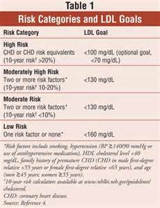 2014 latest ldl cholesterol treatments picture 11