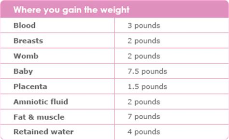 average weight gain during period picture 15
