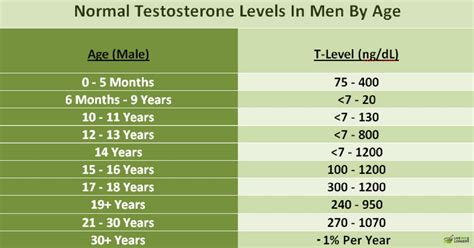 testosterone level test canada picture 2