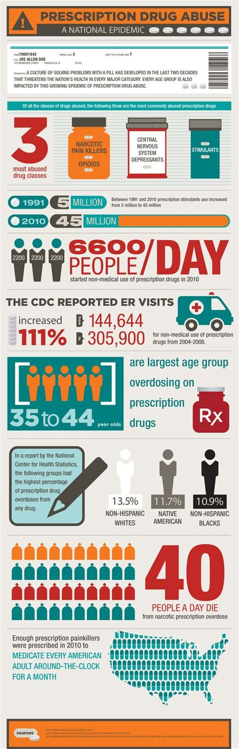 interested facts on prescription drugs picture 7