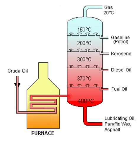 distillation as a means of microbial control picture 3