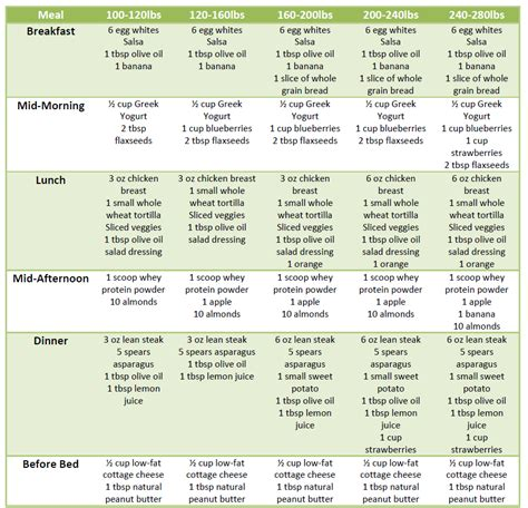 weight loss diet chart picture 5