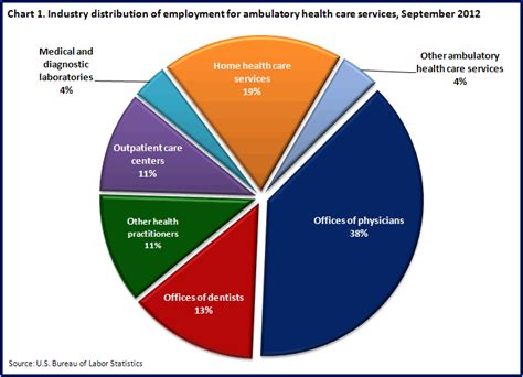 use of statistics in health care picture 6
