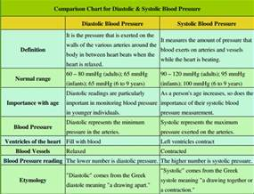 blood pressure diastolic systolic difference normal abnormal picture 2