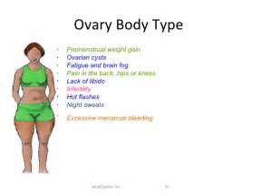 bovine ovary and weight gain picture 1