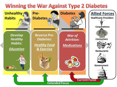 causes of low sugar for a diabetics what picture 10