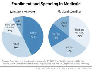 health spend downs in regards to medicaid picture 3