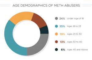 meth and secondary aging picture 1