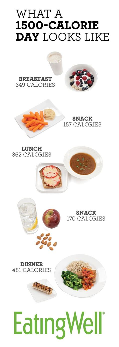 weight loss 1500 calories a day picture 1