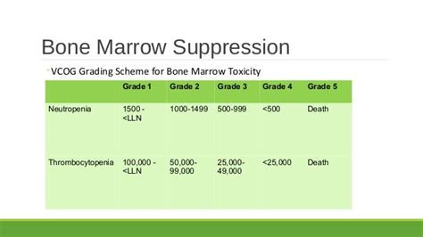 symptoms of bone marrow suppression picture 3