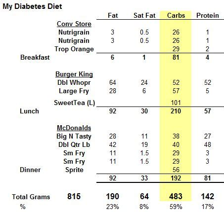 american diabetic diet plan picture 9