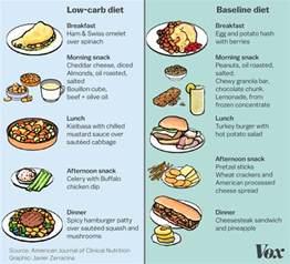 blaines low carb diet picture 2