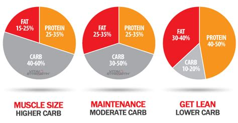 carbohydrate type diet picture 15