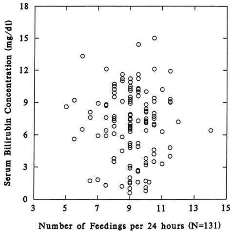 frequency of breast feeding by age picture 2