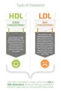 recommended cholesterol level picture 1