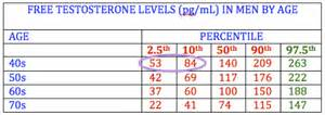 testosterone lab values by age picture 5