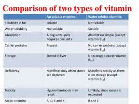 garciniacambogia and fat soluble vitamins picture 6