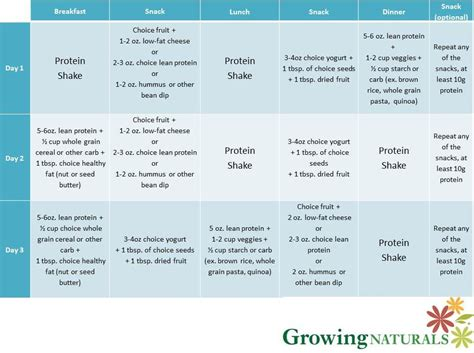 can you cleanse with a protein shake? picture 10