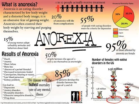 anorexia weight loss rate picture 8