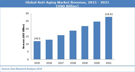 global anti aging picture 10