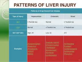 drug induced liver damage and dry eyes picture 6
