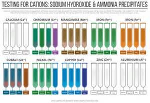 chromium compounds picture 9
