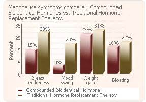 benefits of compounded testosterone picture 11