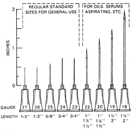 depo testosterone injections needle size picture 1