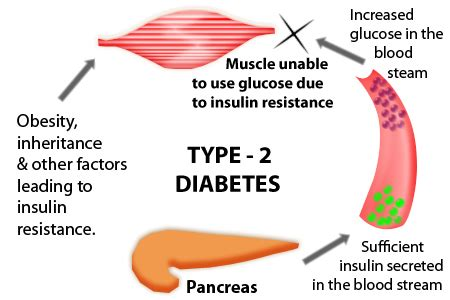 iabetes skin infections picture 11