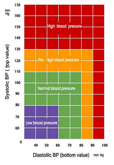 what is the new blood pressure ranges 2014 picture 5