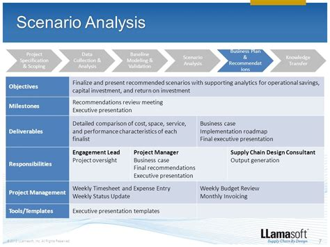 business performance problems scenarios online picture 3