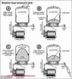 expansion tank bladder precharge pressure picture 2