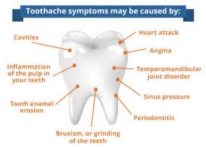 relief for a tooth ache picture 6