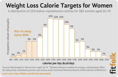 calorie intake and weight loss picture 5