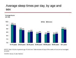charts on sleep apnea picture 5